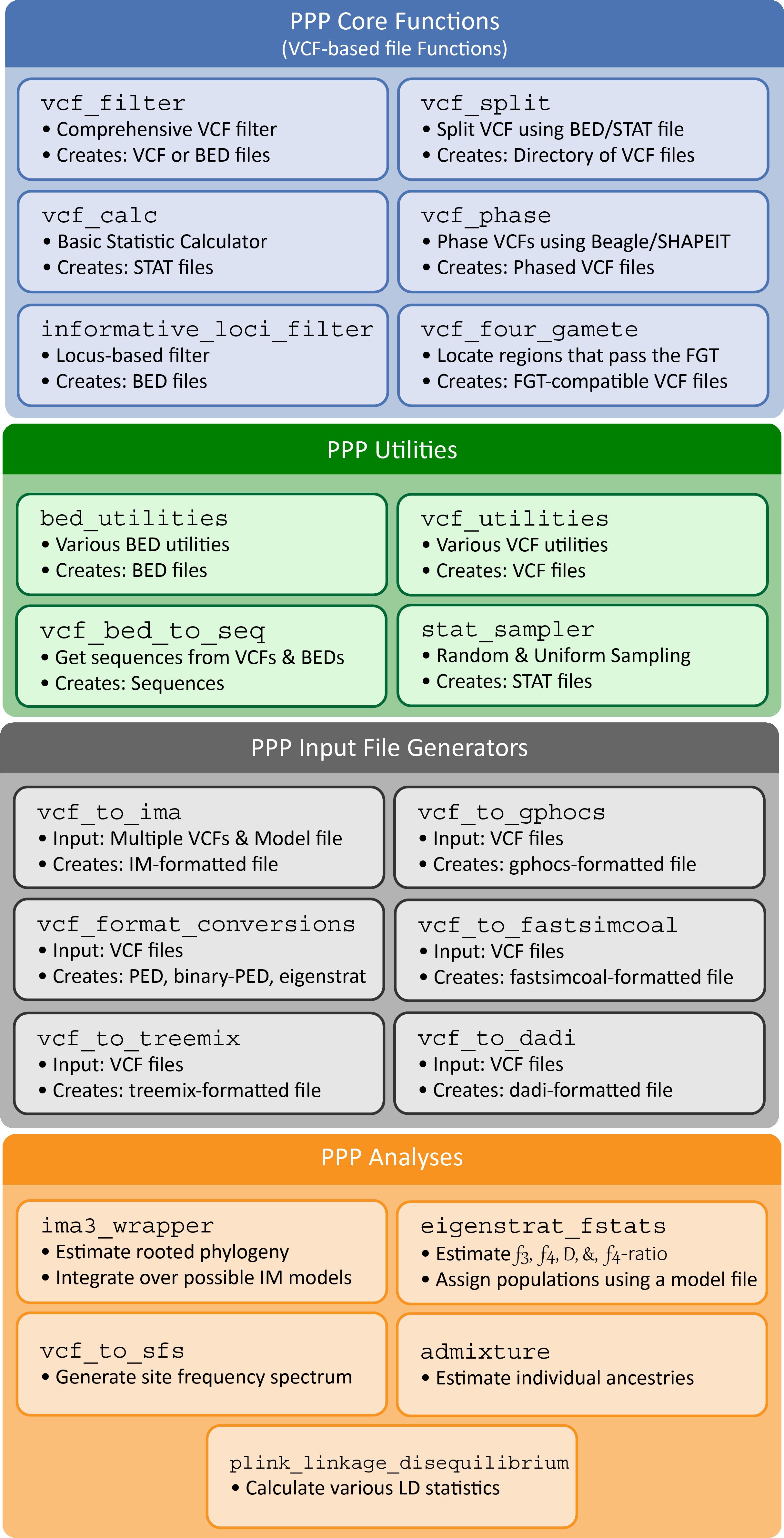 Popgen Pipeline Platform — PPP 0 1 1 documentation